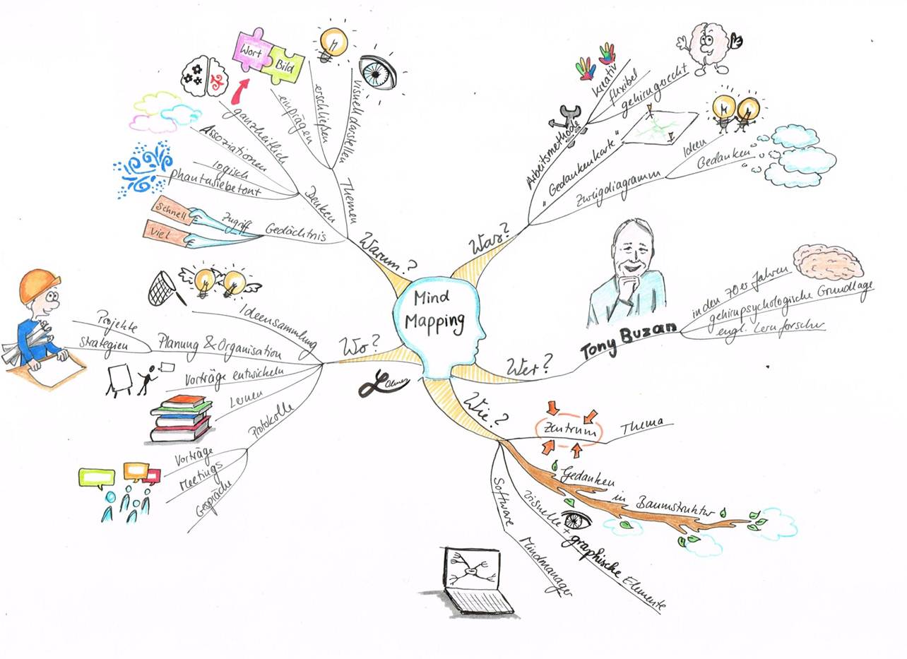 Mind Map Laura Ohmes
